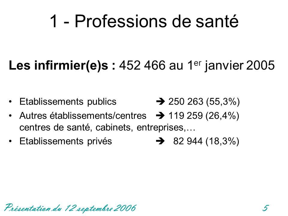 1 - Professions de santé Les infirmier(e)s : 452 466 au 1er janvier 2005. Etablissements publics  250 263 (55,3%)
