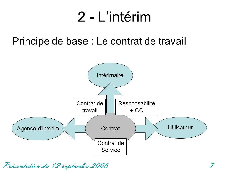 2 - L'intérim Principe de base : Le contrat de travail Intérimaire