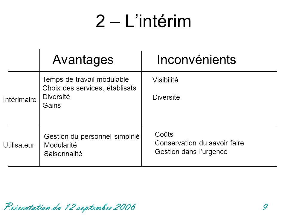 2 – L'intérim Avantages Inconvénients Temps de travail modulable