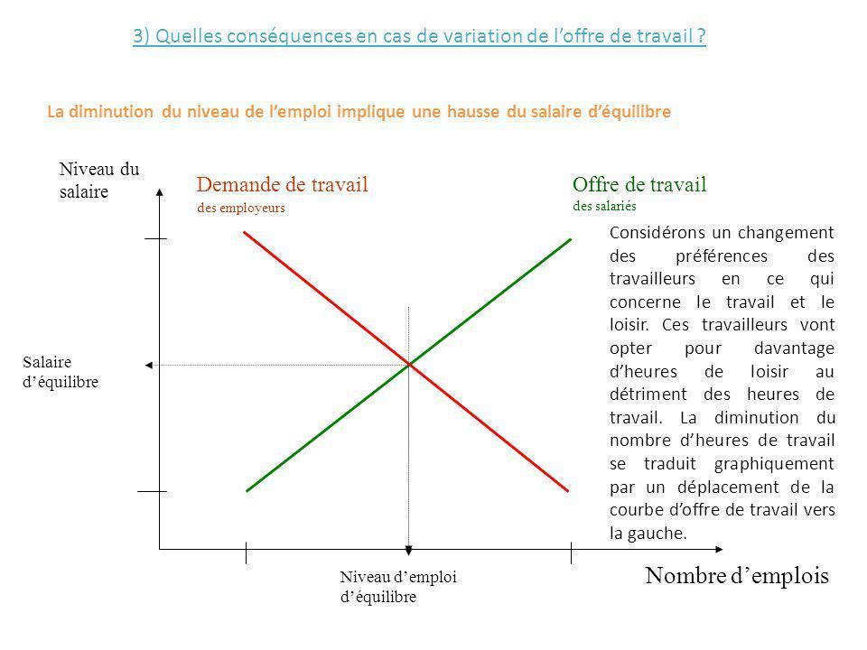 3) Quelles conséquences en cas de variation de l'offre de travail
