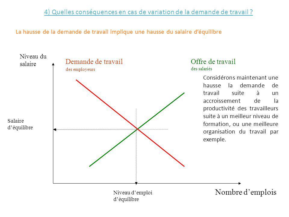 4) Quelles conséquences en cas de variation de la demande de travail