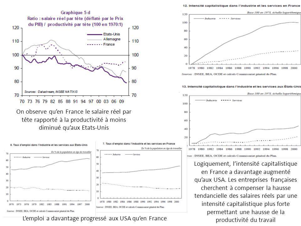 L'emploi a davantage progressé aux USA qu'en France