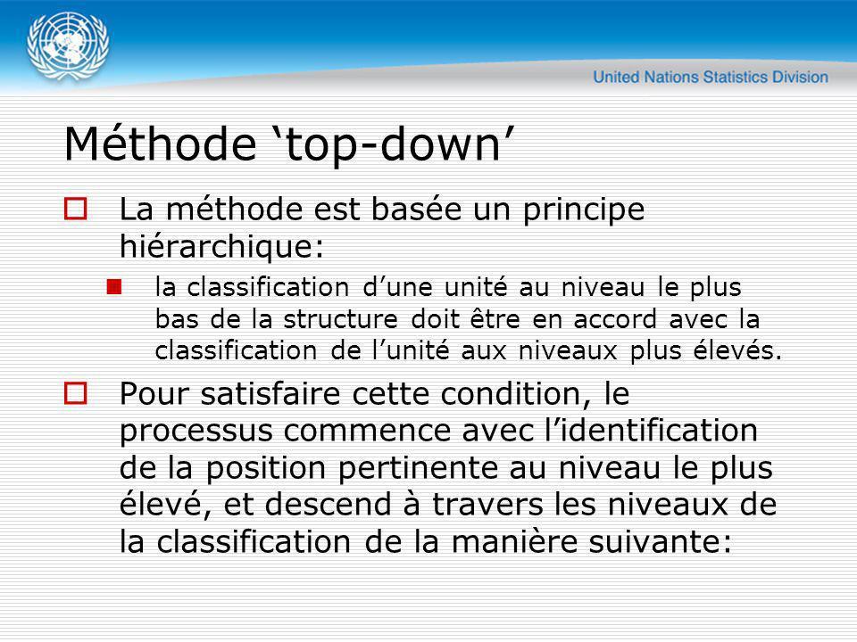 Méthode 'top-down' La méthode est basée un principe hiérarchique: