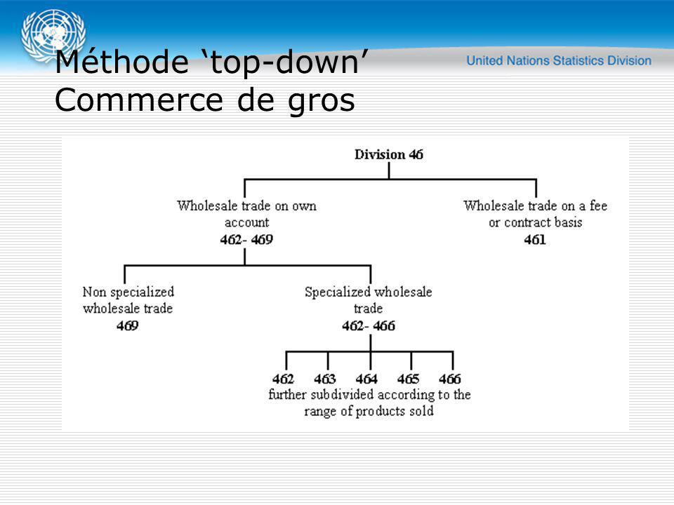 Méthode 'top-down' Commerce de gros