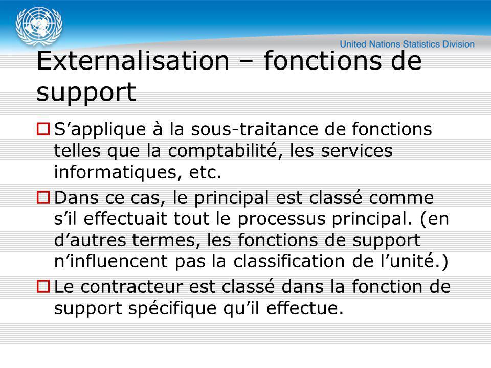 Externalisation – fonctions de support