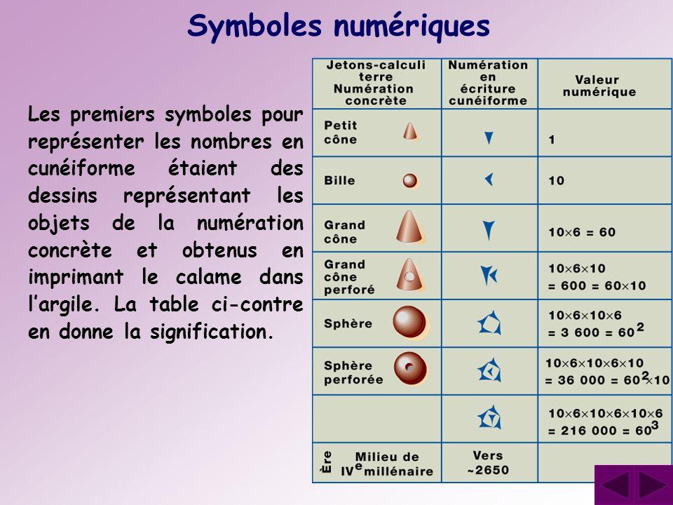 Symboles numériques