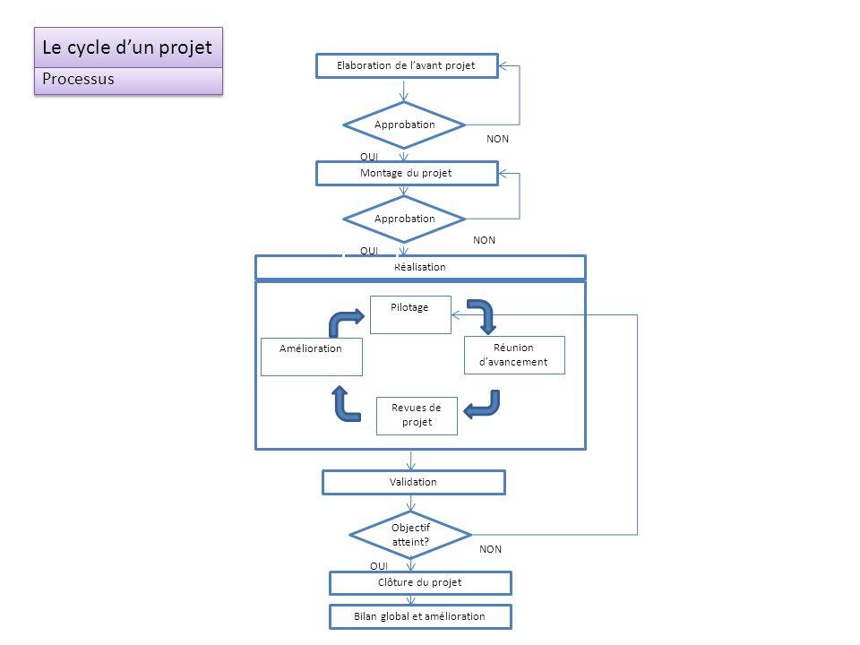 Le cycle d'un projet Processus Elaboration de l'avant projet