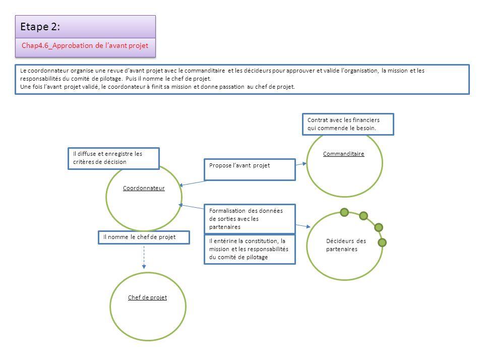 Chap4.6_Approbation de l'avant projet