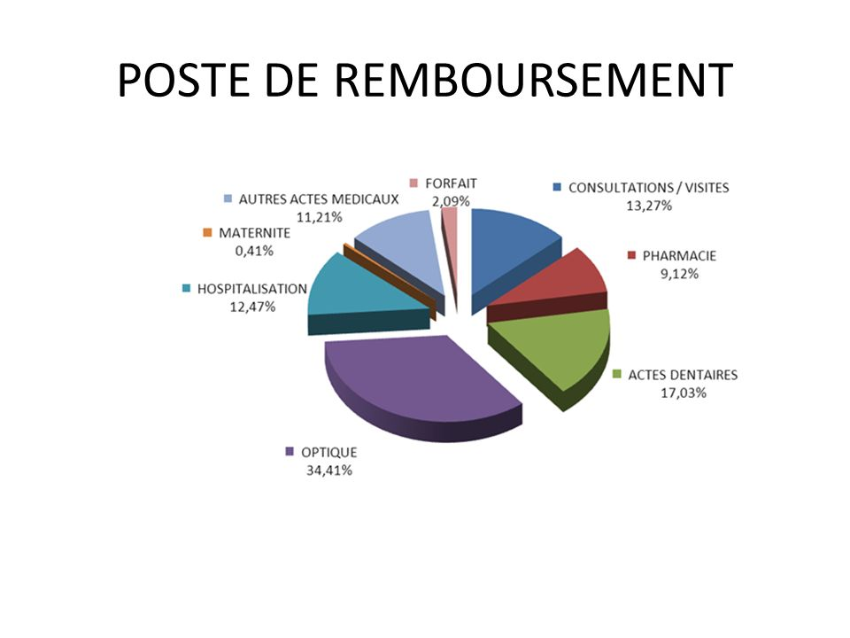 POSTE DE REMBOURSEMENT