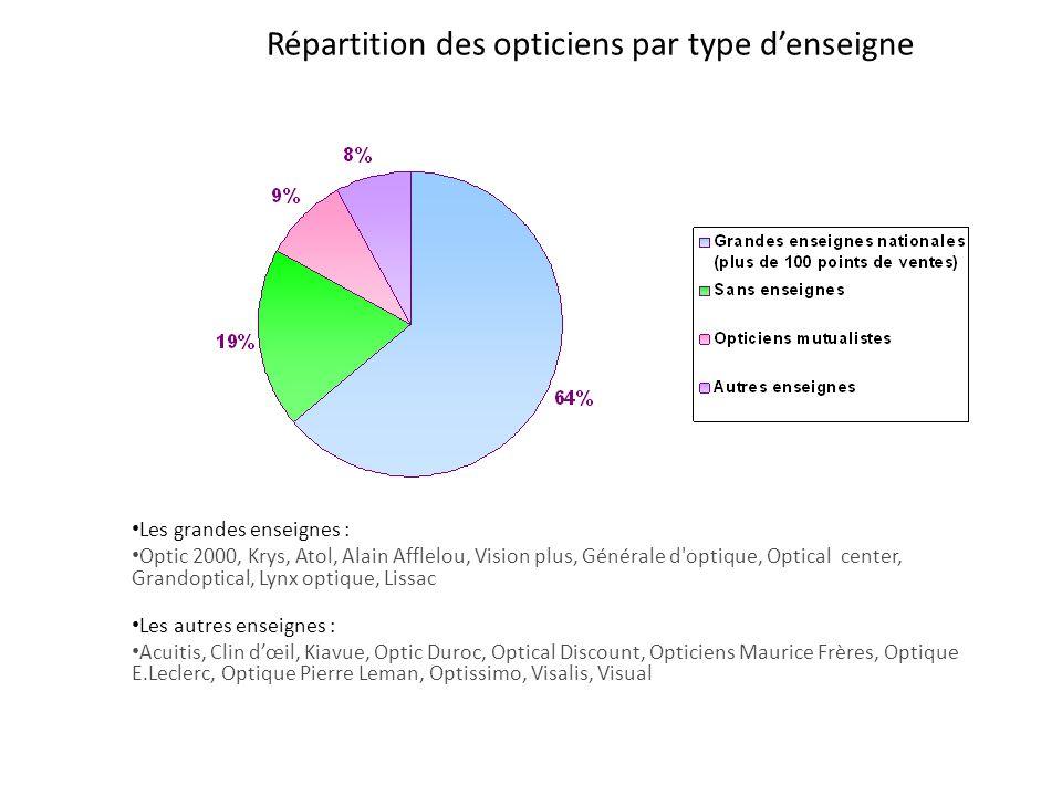 Répartition des opticiens par type d'enseigne