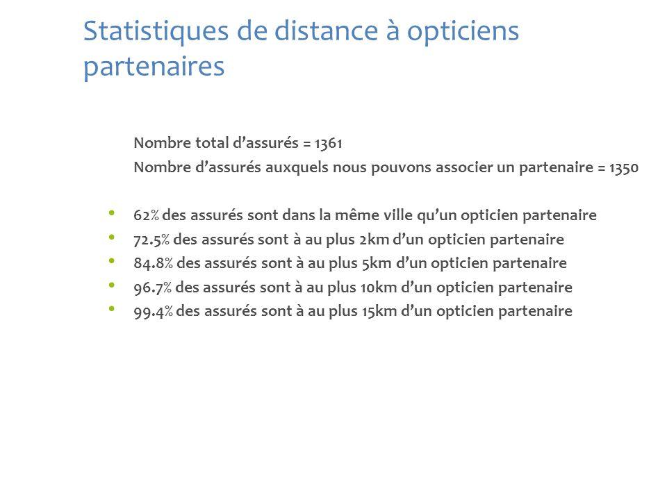 Statistiques de distance à opticiens partenaires