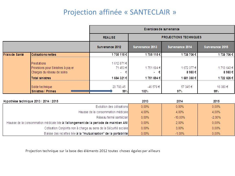 Projection affinée « SANTECLAIR »