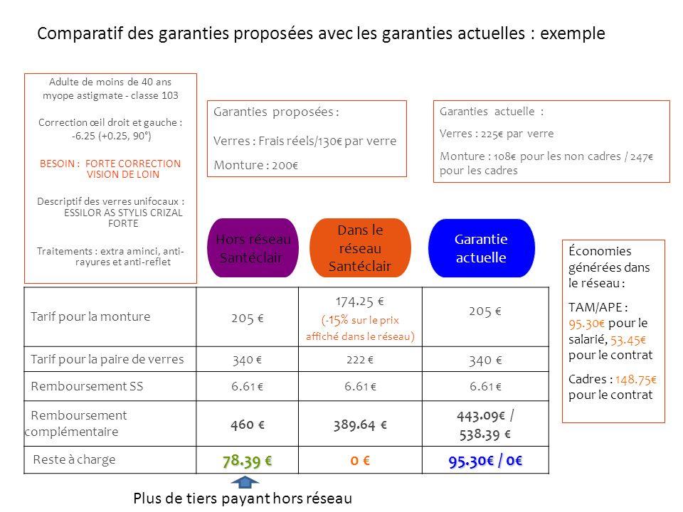 Comparatif des garanties proposées avec les garanties actuelles : exemple