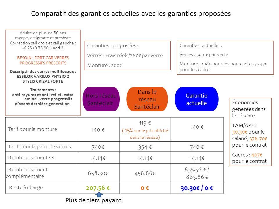 Comparatif des garanties actuelles avec les garanties proposées