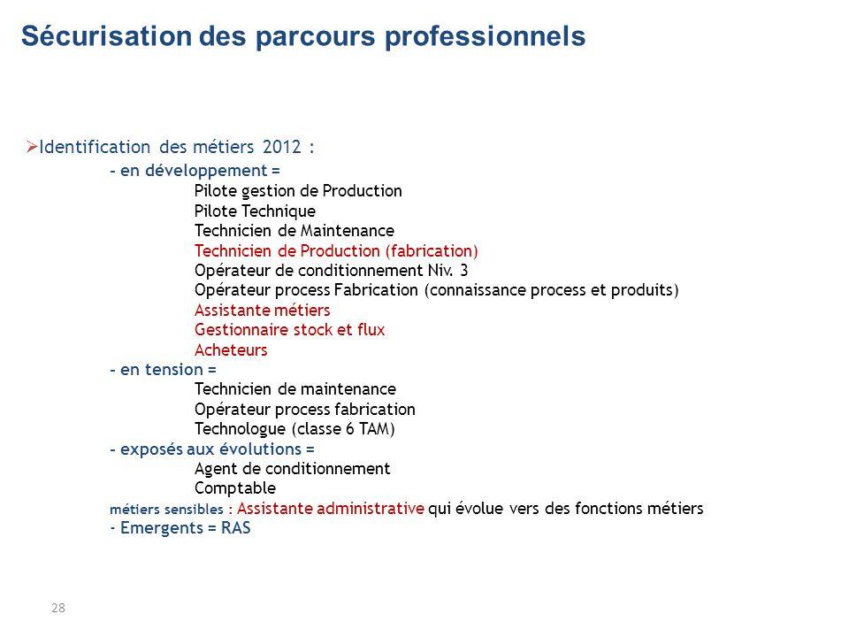 Sécurisation des parcours professionnels