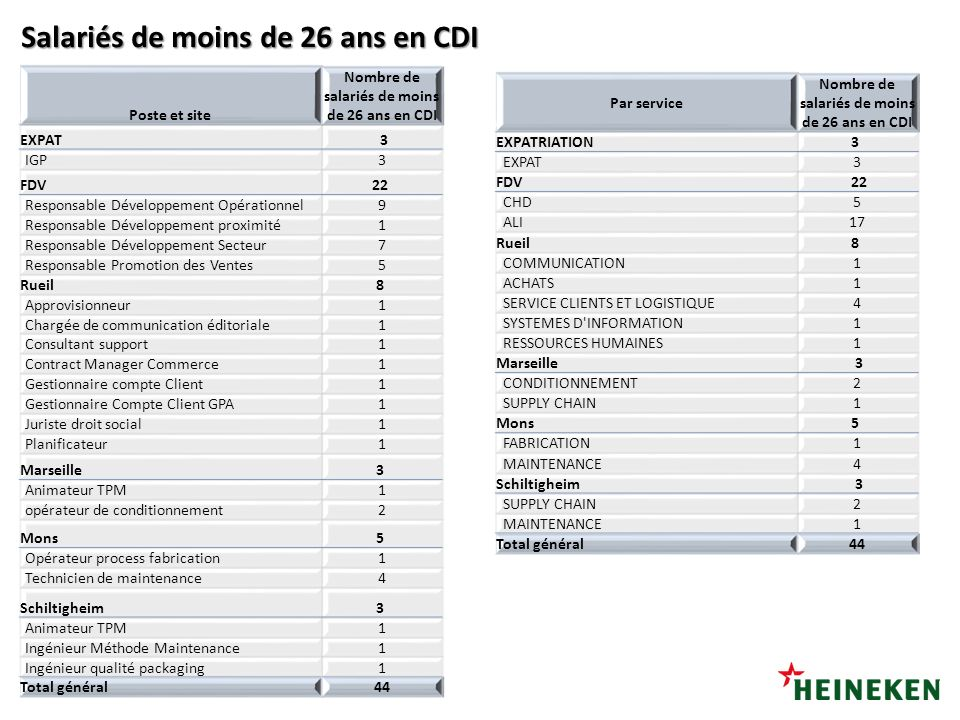 Salariés de moins de 26 ans en CDI