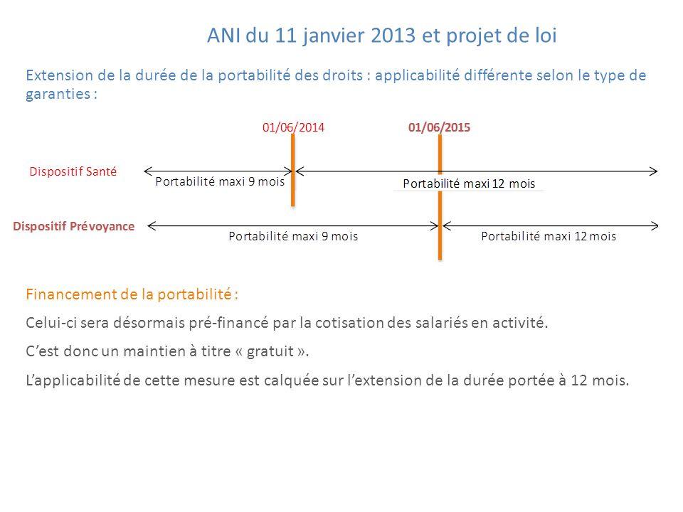 ANI du 11 janvier 2013 et projet de loi
