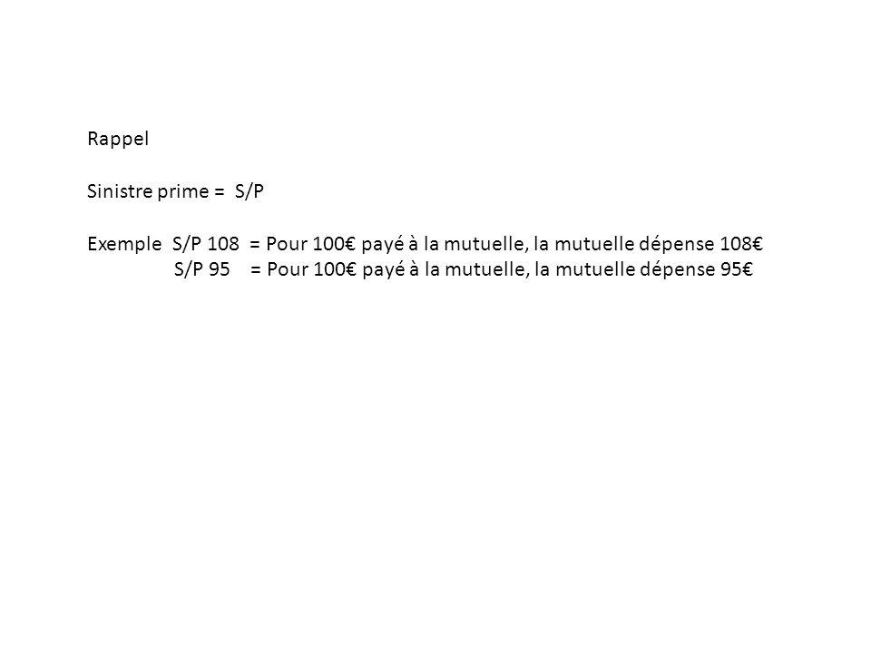 Rappel Sinistre prime = S/P. Exemple S/P 108 = Pour 100€ payé à la mutuelle, la mutuelle dépense 108€