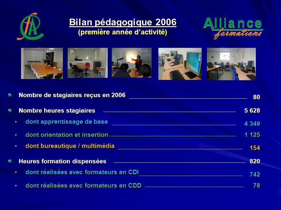 Bilan pédagogique 2006 (première année d'activité)