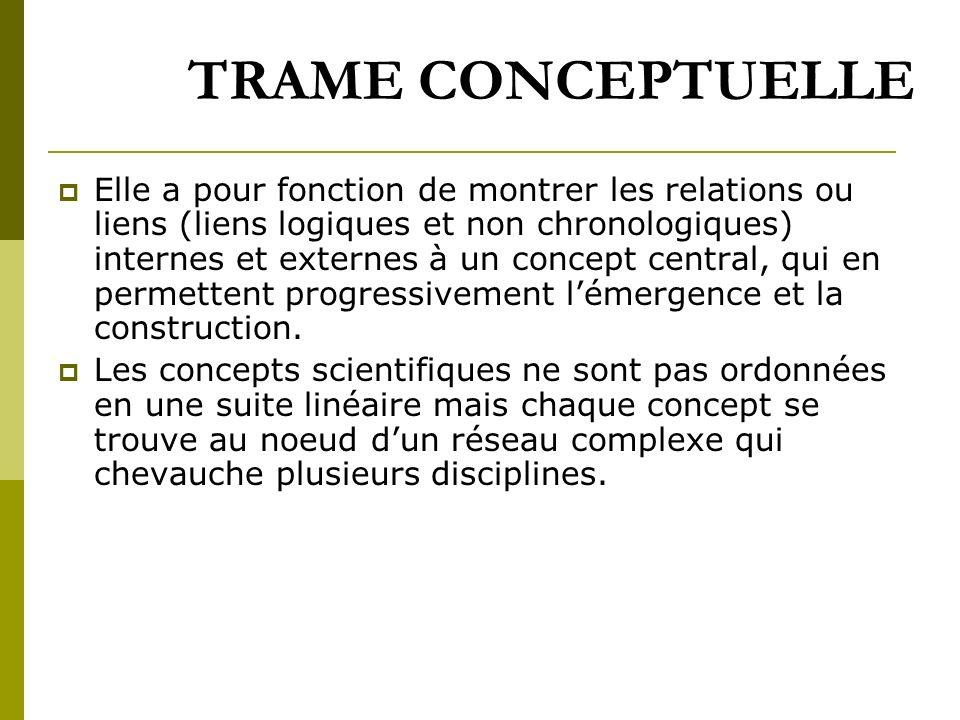 TRAME CONCEPTUELLE