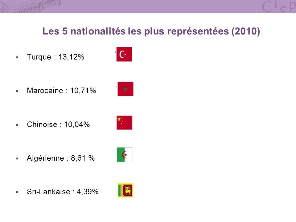Les 5 nationalités les plus représentées (2010)