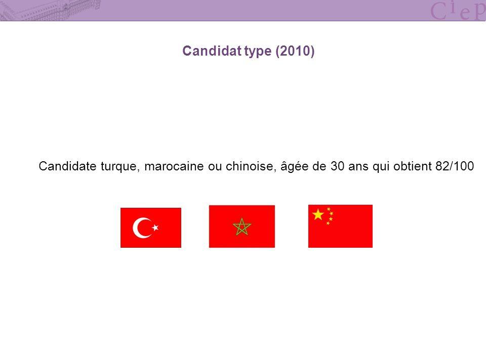 Candidat type (2010) Candidate turque, marocaine ou chinoise, âgée de 30 ans qui obtient 82/100