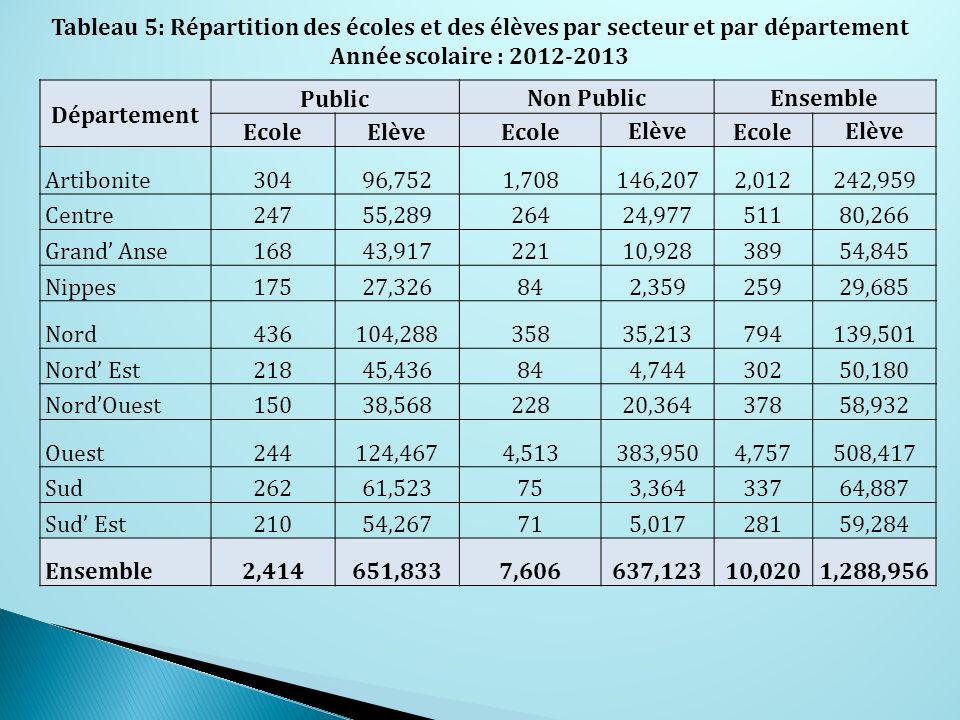 Tableau 5: Répartition des écoles et des élèves par secteur et par département