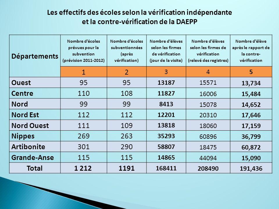 Les effectifs des écoles selon la vérification indépendante
