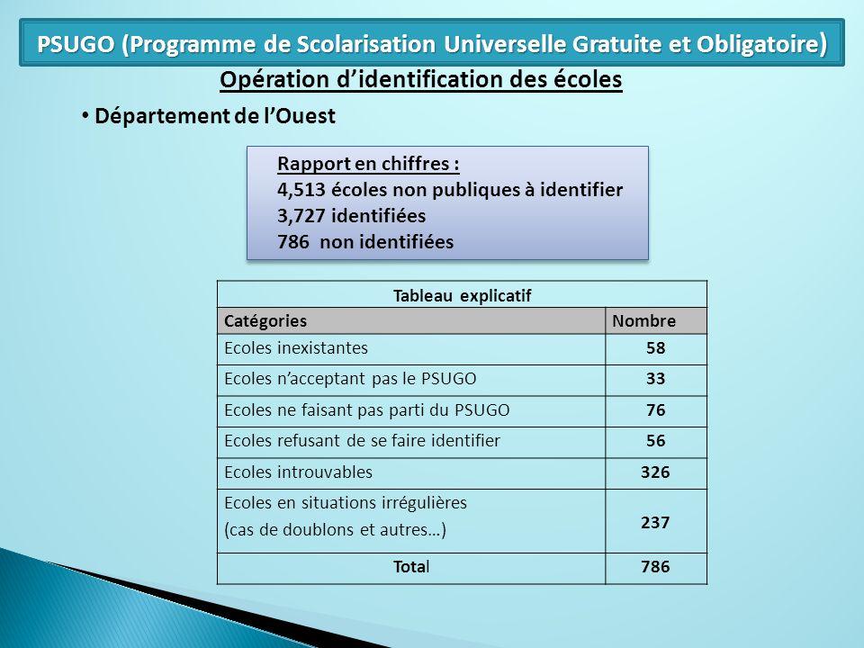 PSUGO (Programme de Scolarisation Universelle Gratuite et Obligatoire)