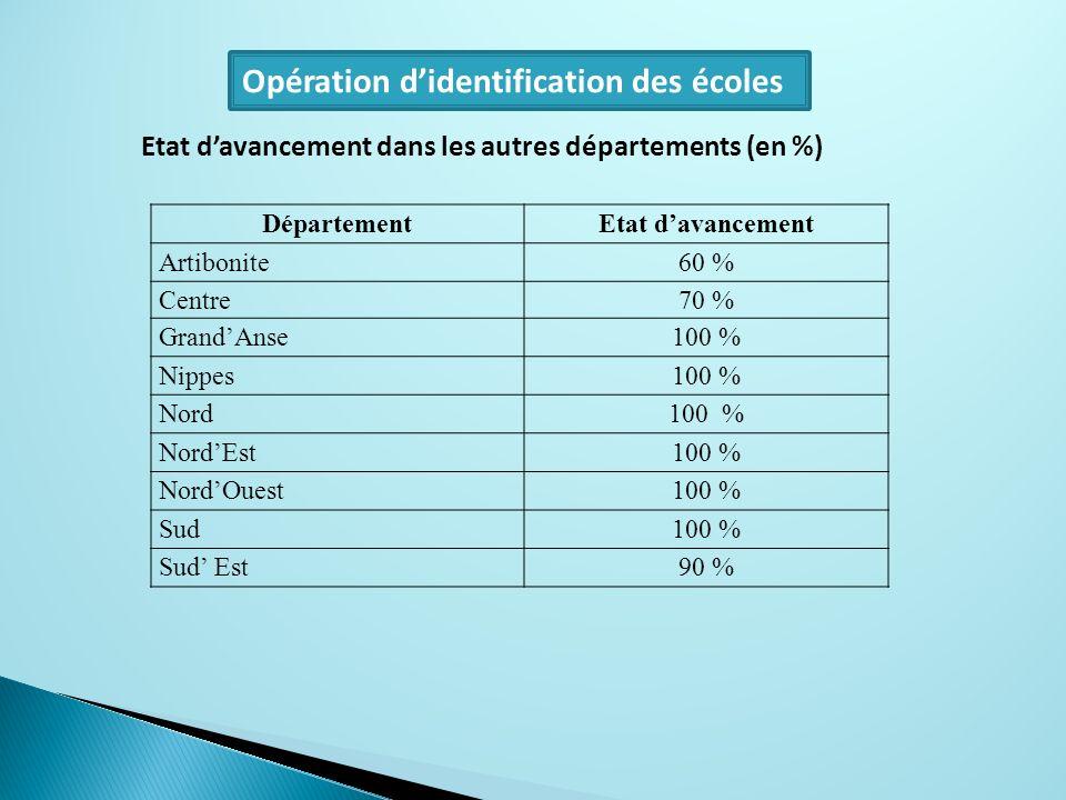 Opération d'identification des écoles