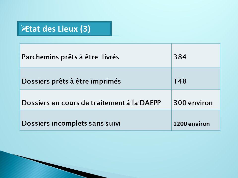 Etat des Lieux (3) Parchemins prêts à être livrés 384