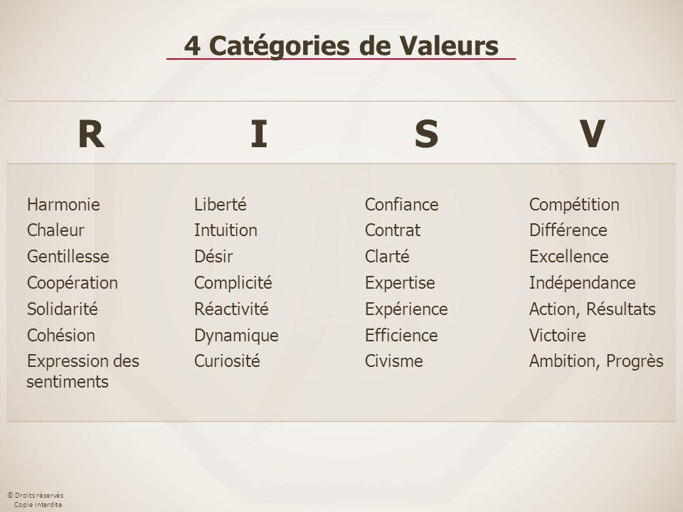 R I S V 4 Catégories de Valeurs Harmonie Chaleur Gentillesse