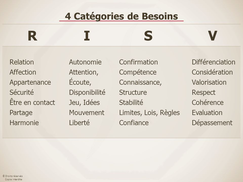 R I S V 4 Catégories de Besoins Relation Affection Appartenance