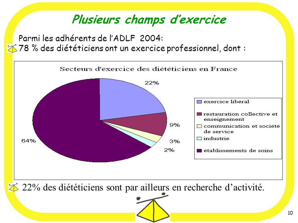Plusieurs champs d'exercice