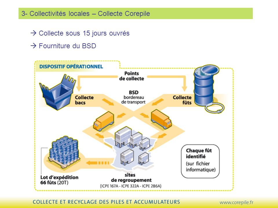 3- Collectivités locales – Collecte Corepile