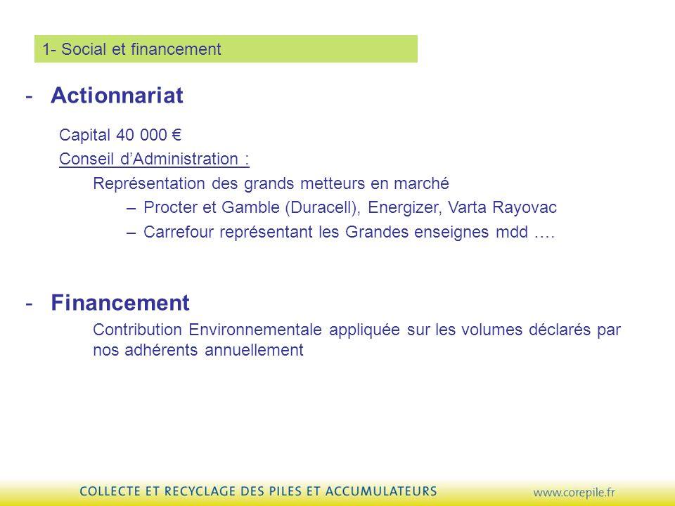 Actionnariat Financement 1- Social et financement Capital 40 000 €