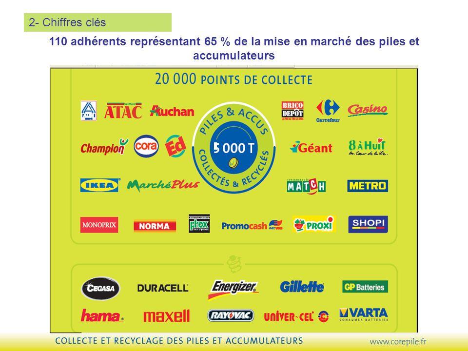 2- Chiffres clés 110 adhérents représentant 65 % de la mise en marché des piles et accumulateurs