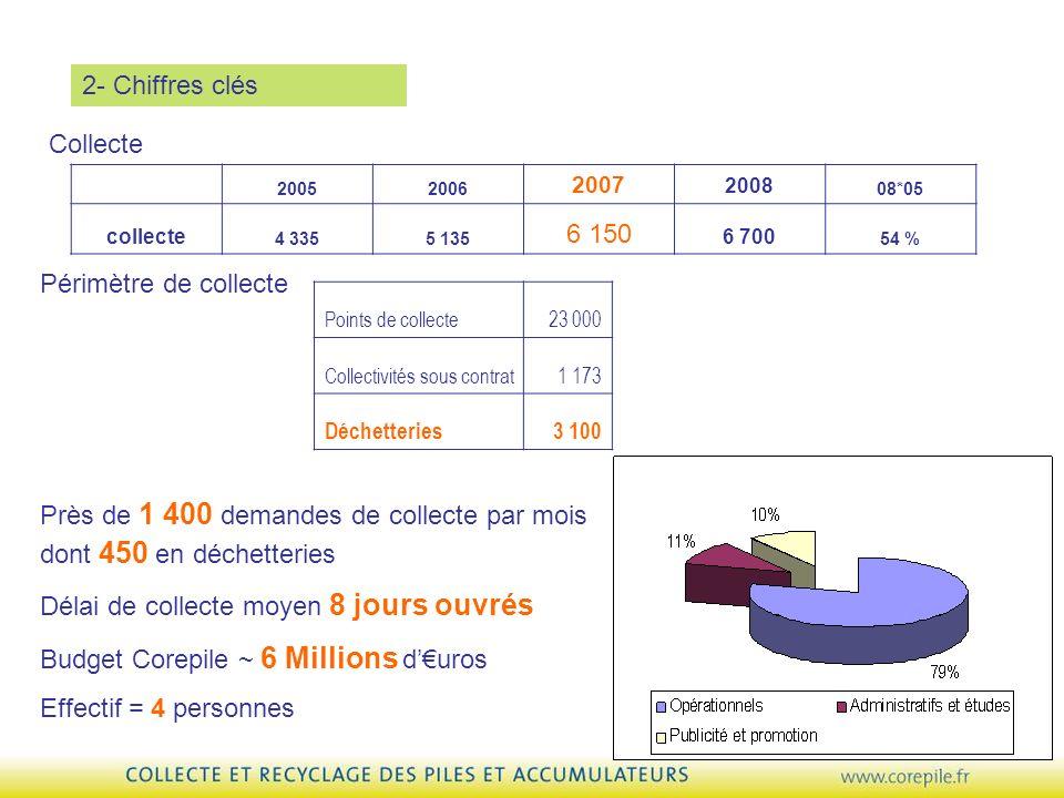 Près de 1 400 demandes de collecte par mois dont 450 en déchetteries