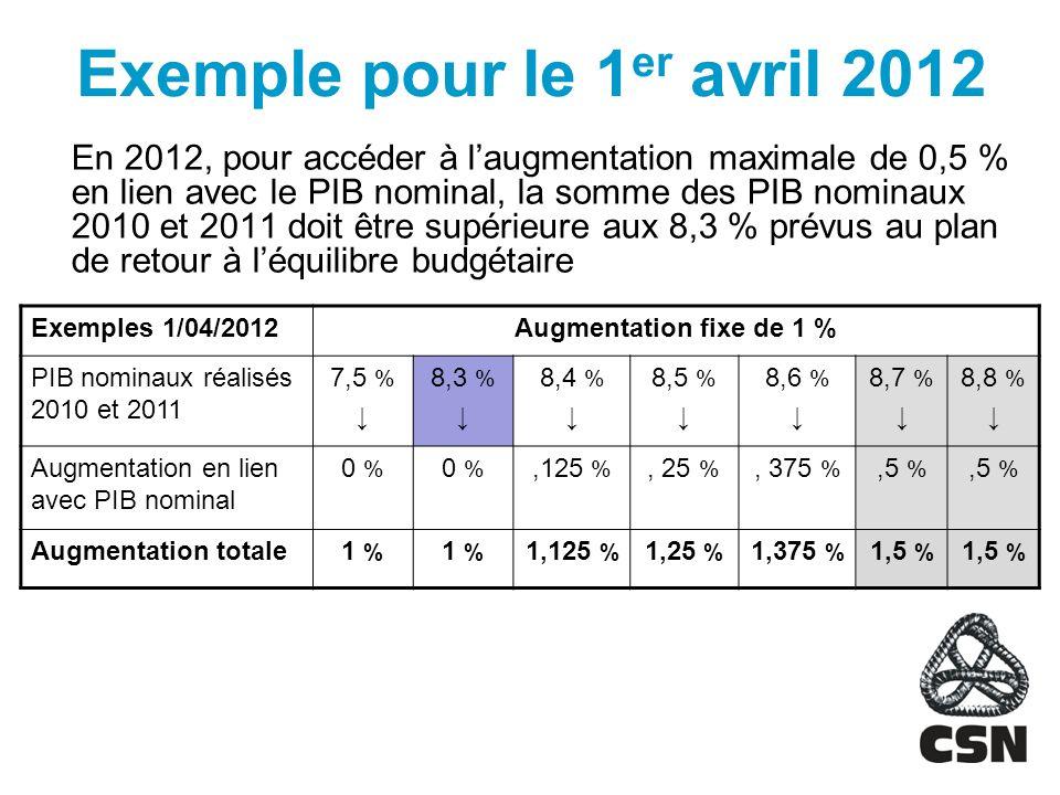Exemple pour le 1er avril 2012