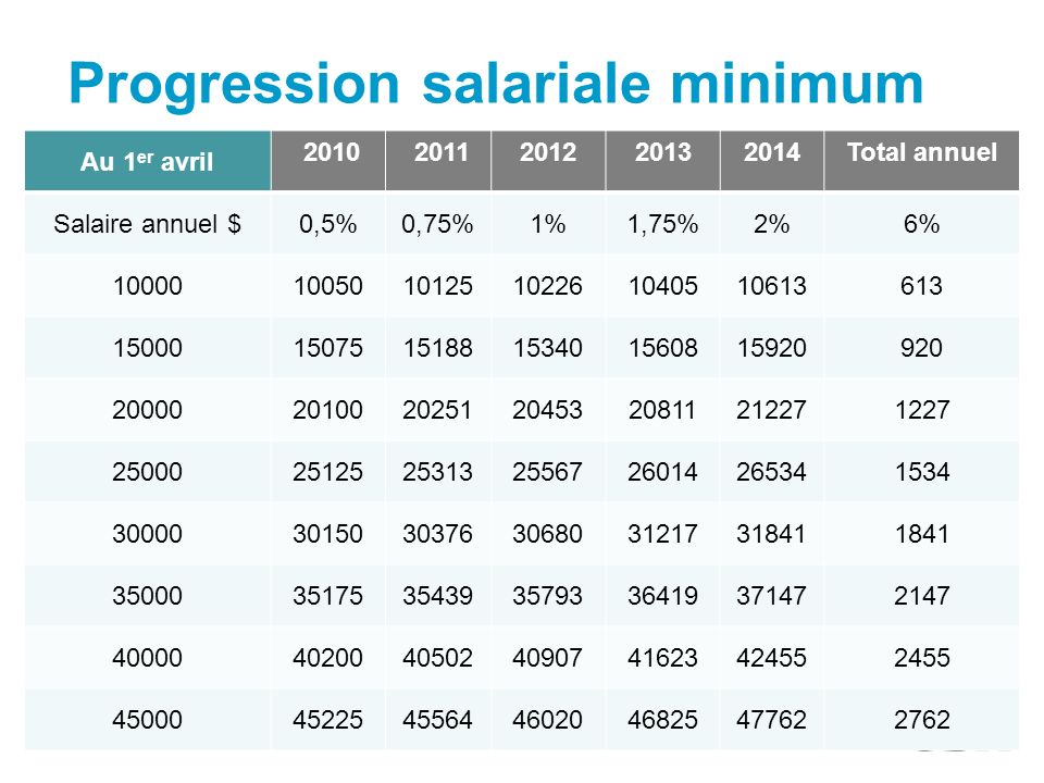 Progression salariale minimum