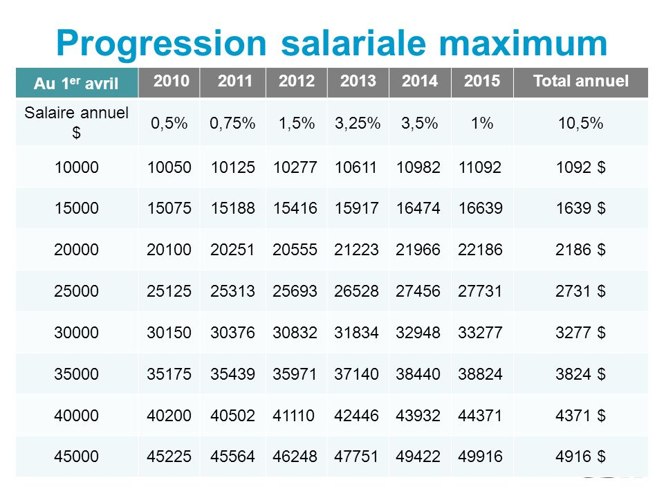 Progression salariale maximum