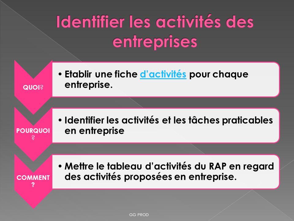 Identifier les activités des entreprises