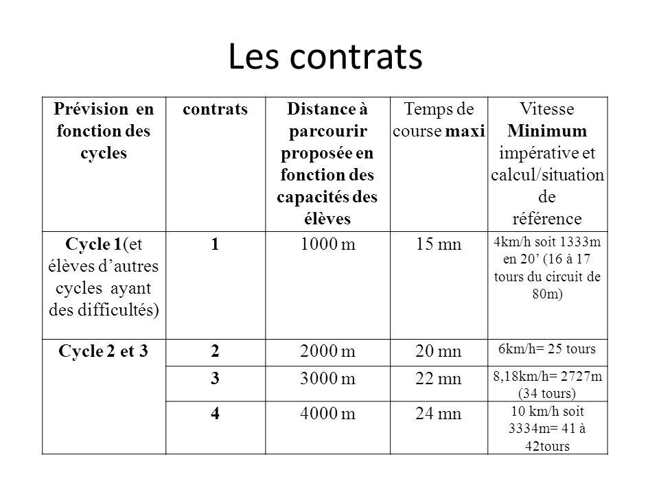 Les contrats Prévision en fonction des cycles contrats