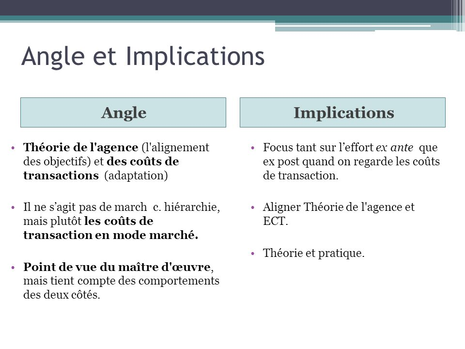 Angle et Implications Angle Implications