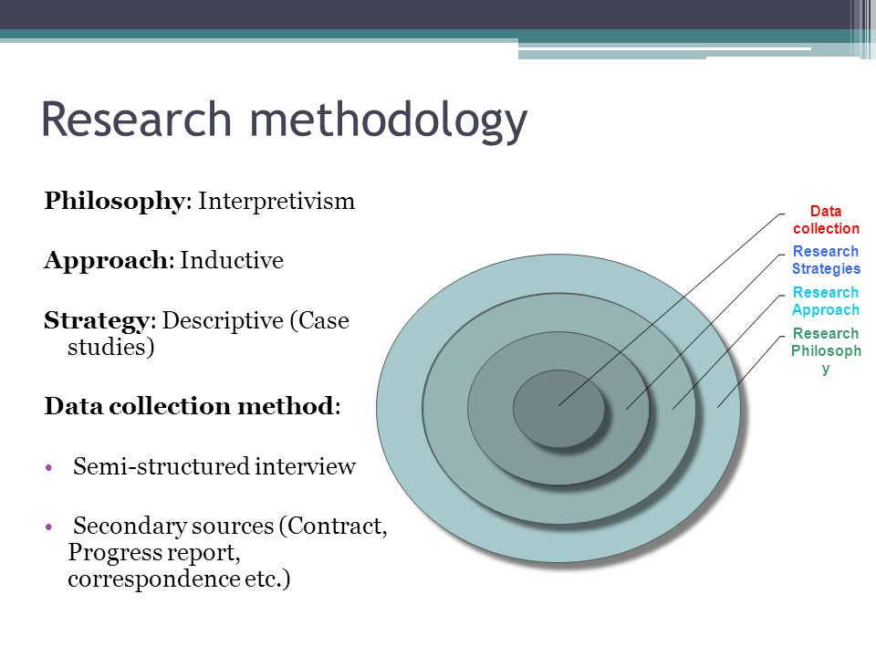 Research methodology Philosophy: Interpretivism Approach: Inductive