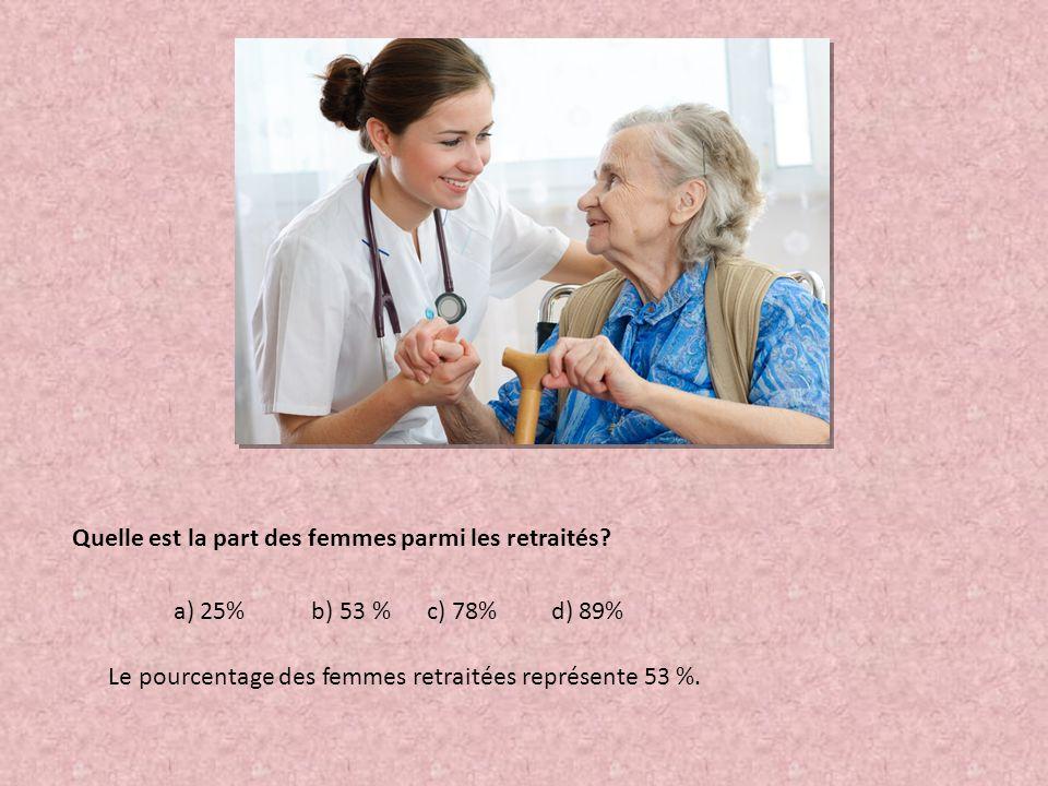Quelle est la part des femmes parmi les retraités