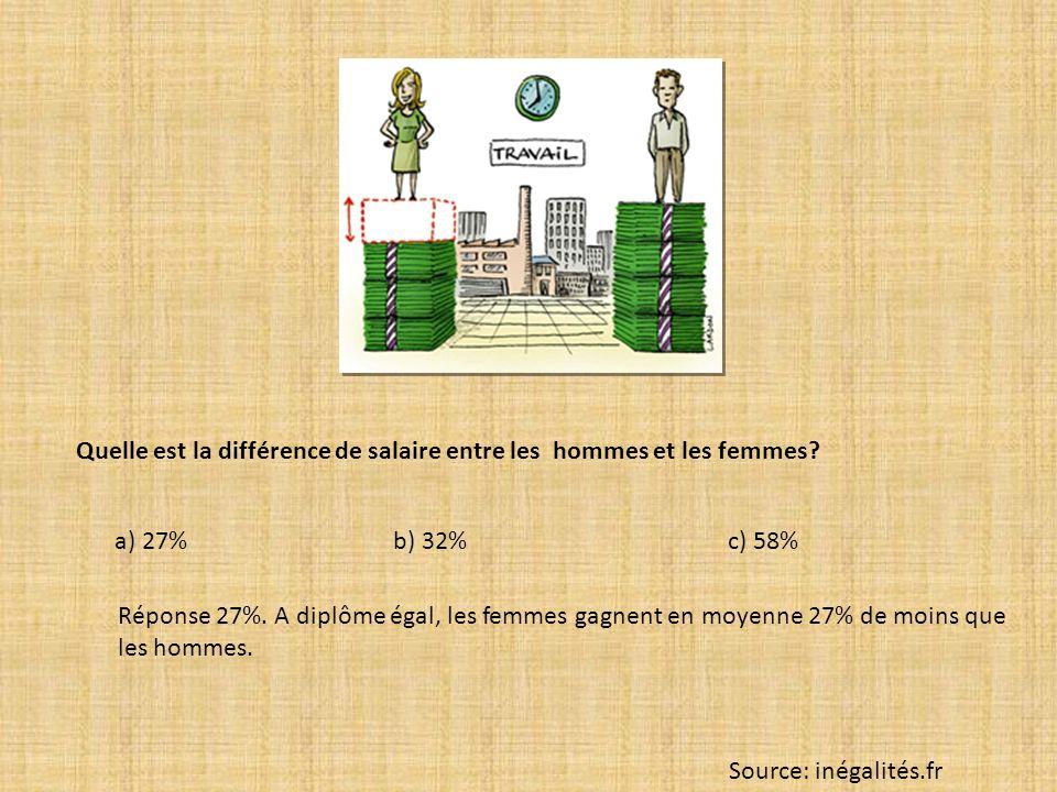 Quelle est la différence de salaire entre les hommes et les femmes