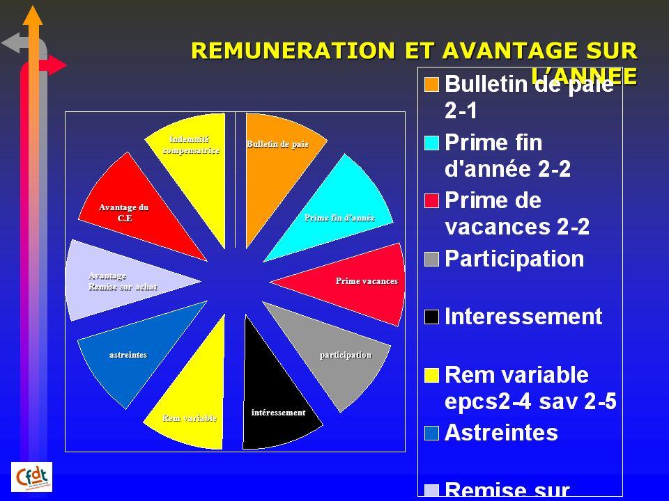 REMUNERATION ET AVANTAGE SUR L'ANNEE