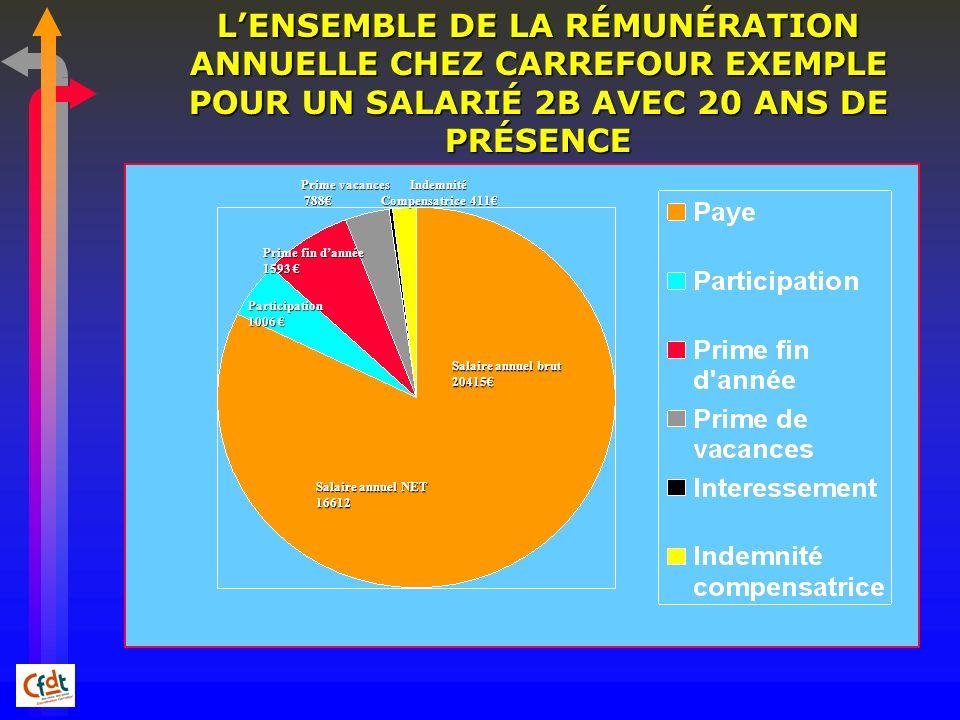 L'ENSEMBLE DE LA RÉMUNÉRATION ANNUELLE CHEZ CARREFOUR EXEMPLE POUR UN SALARIÉ 2B AVEC 20 ANS DE PRÉSENCE