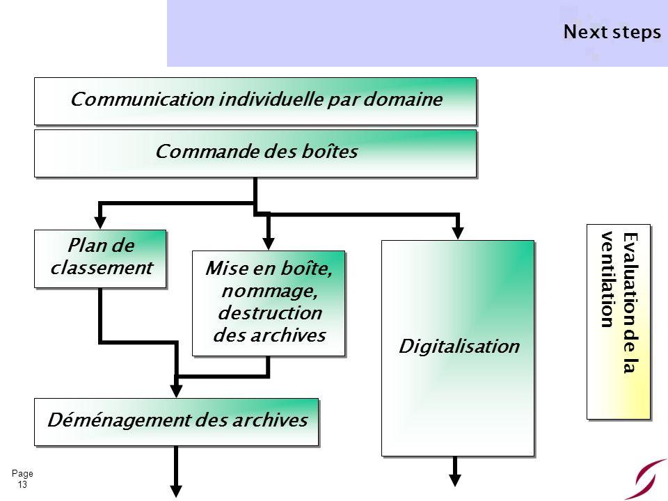 Communication individuelle par domaine